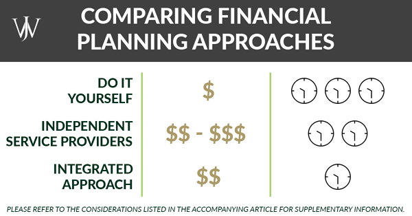 comparing financial planning approaches