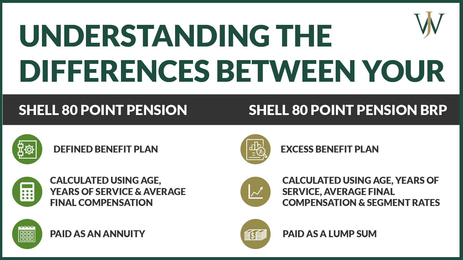 difference between shell 80 point pension and pension brp-02
