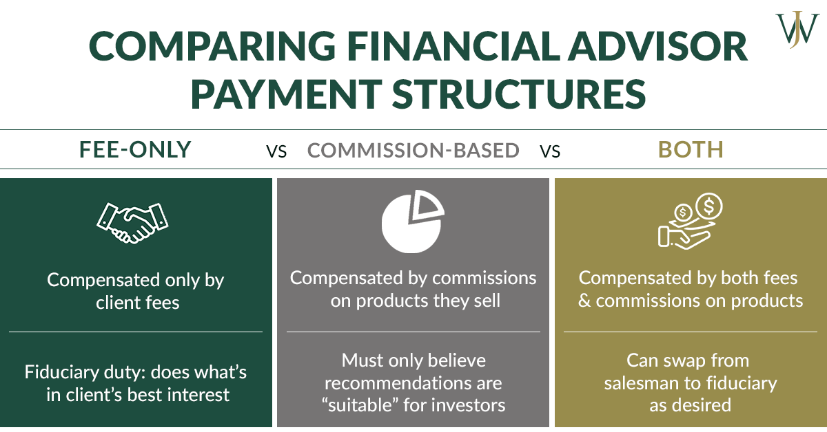 financial advisor payment structures