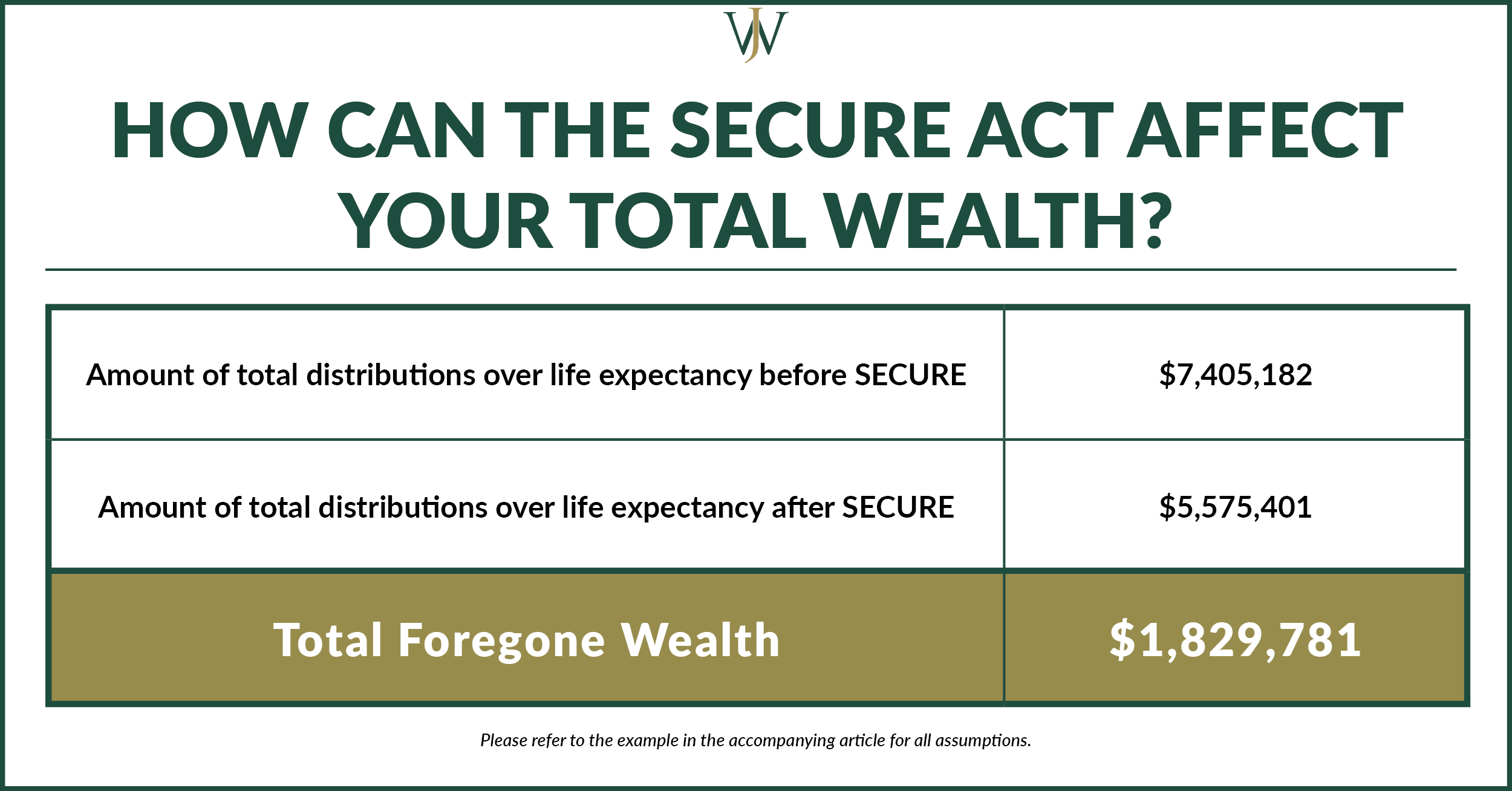 how can SECURE affect total wealth