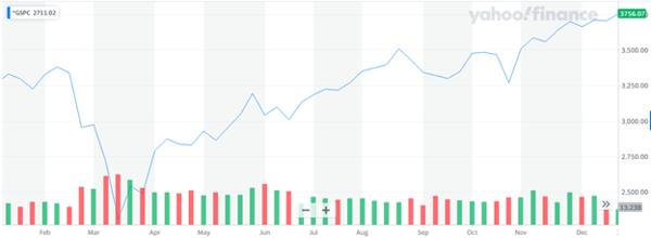 S&P 500 market price for 2020