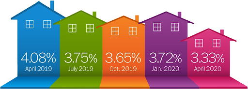 mortgage rates 2020 financial planning