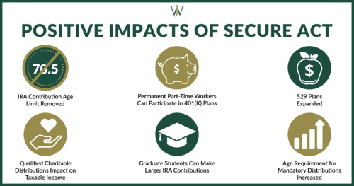 positive impact of secure act