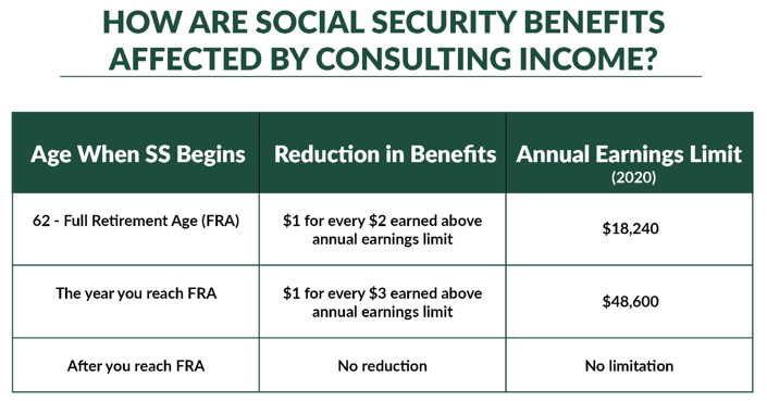 social security benefits while consulting-1