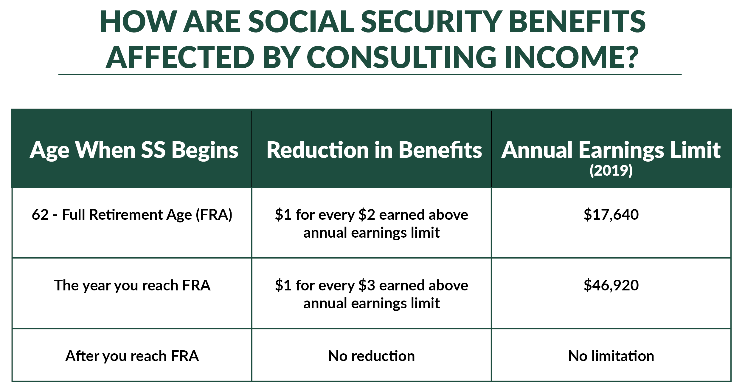 social security benefits while consulting