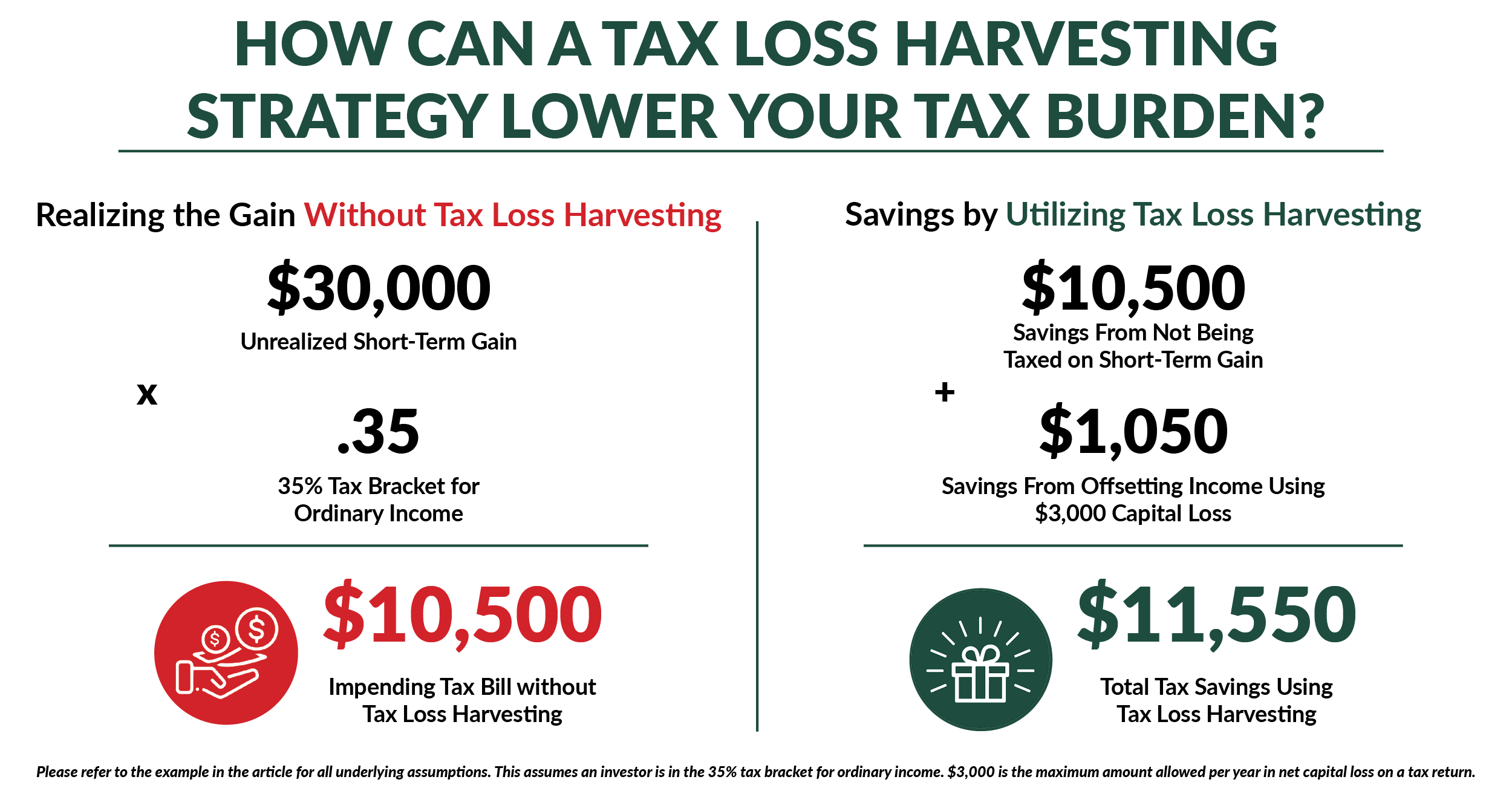 tax loss harvesting savings vs. tax costs