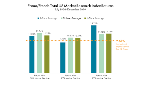 us total market returns 2019