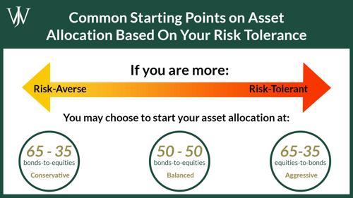 where to start asset allocation based on risk tolerance