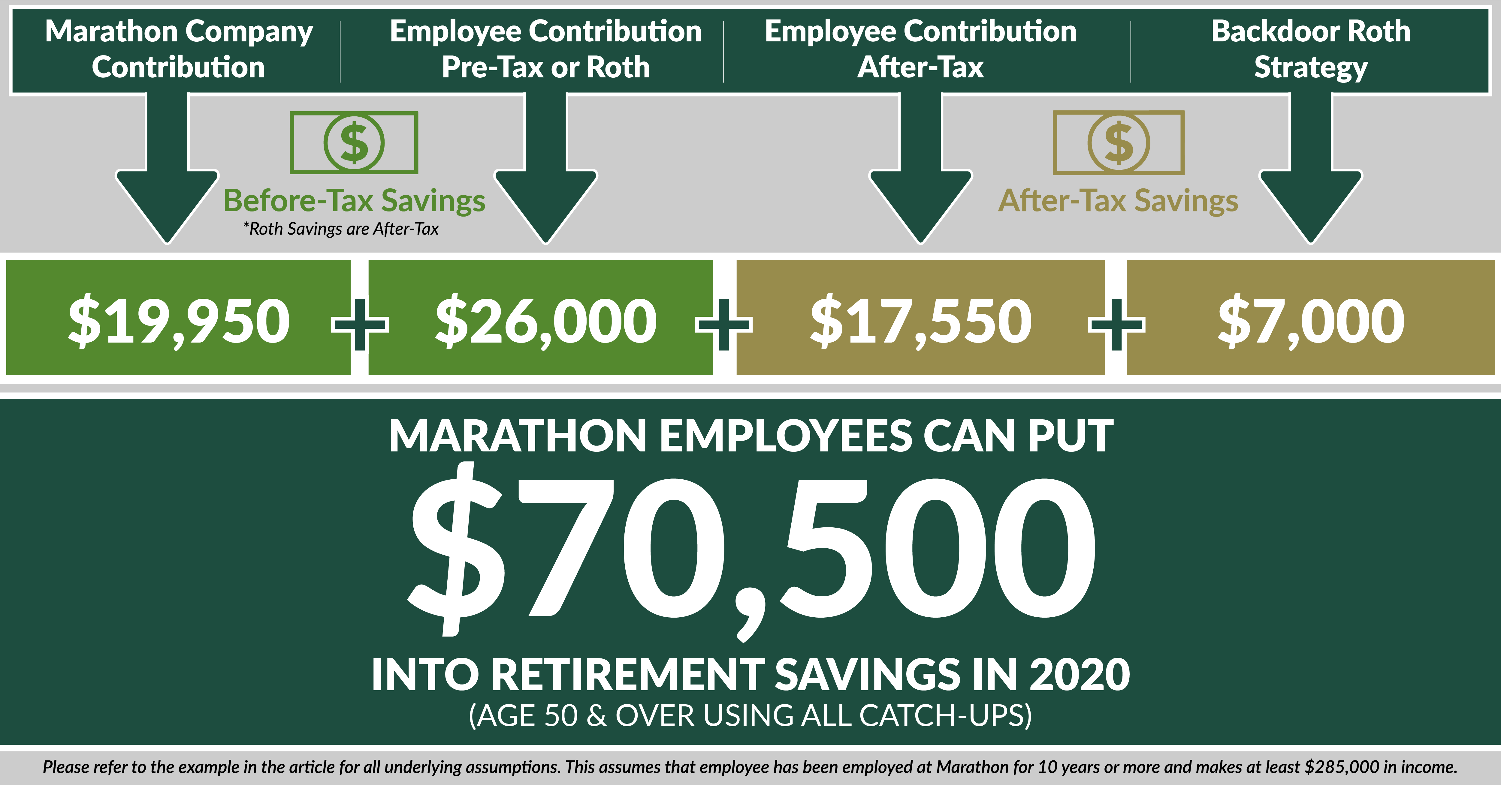 2020 retirement savings contribution limits-Marathon