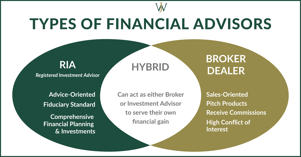 Broker vs investment advisor kaytwo investment strategies