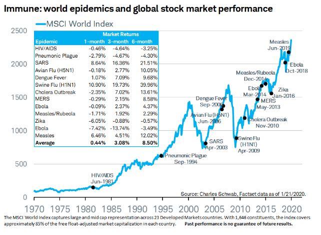 charles schwab market impact diseases